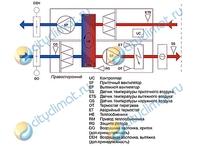 Приточная установка Systemair Rotovex SR06 EL