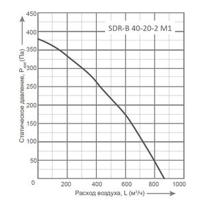 Вентилятор Energolux SDR-B 40-20-2 M1