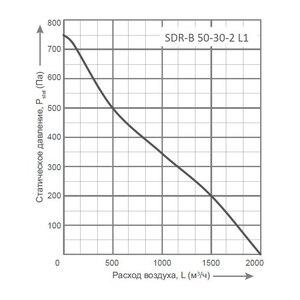 Вентилятор Energolux SDR-B 50-30-2 L1